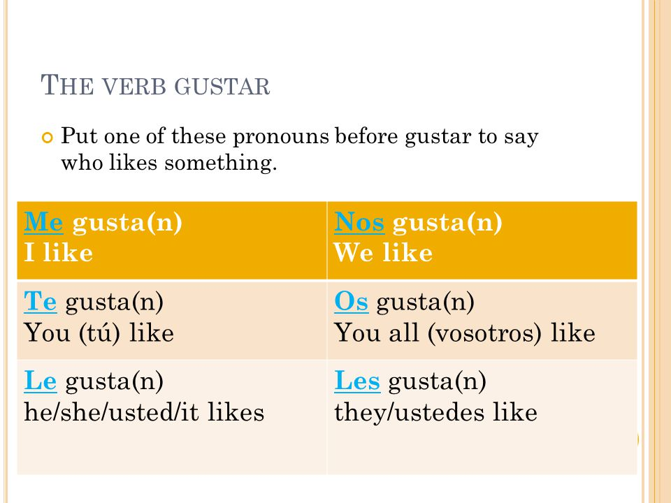 T HE VERB GUSTAR Put one of these pronouns before gustar to say who likes something. Me gusta(n) I like Nos gusta(n) We like Te gusta(n) You (tú) like