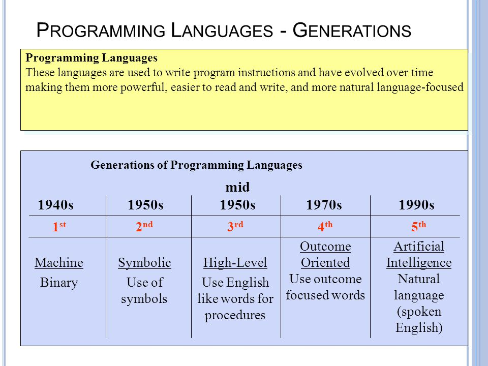 B-31 P ROGRAMMING L ANGUAGES - G ENERATIONS Programming Languages These languages are used to write program instructions and have evolved over time making them more powerful, easier to read and write, and more natural language-focused Programming Languages These languages are used to write program instructions and have evolved over time making them more powerful, easier to read and write, and more natural language-focused 1 st Machine Binary 2 nd Symbolic Use of symbols 1940s 3 rd High-Level Use English like words for procedures 4 th Outcome Oriented Use outcome focused words 1950s mid 1950s 1970s 5 th Artificial Intelligence Natural language (spoken English) Generations of Programming Languages 1990s
