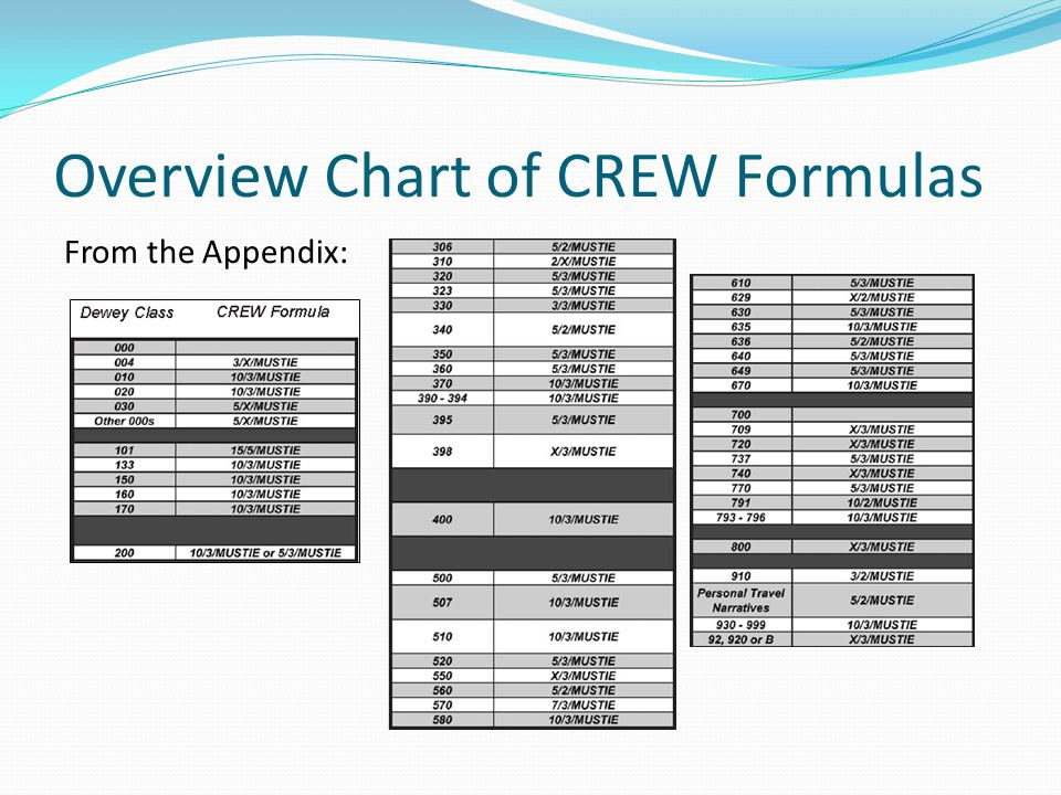 Overview Chart of CREW Formulas From the Appendix: