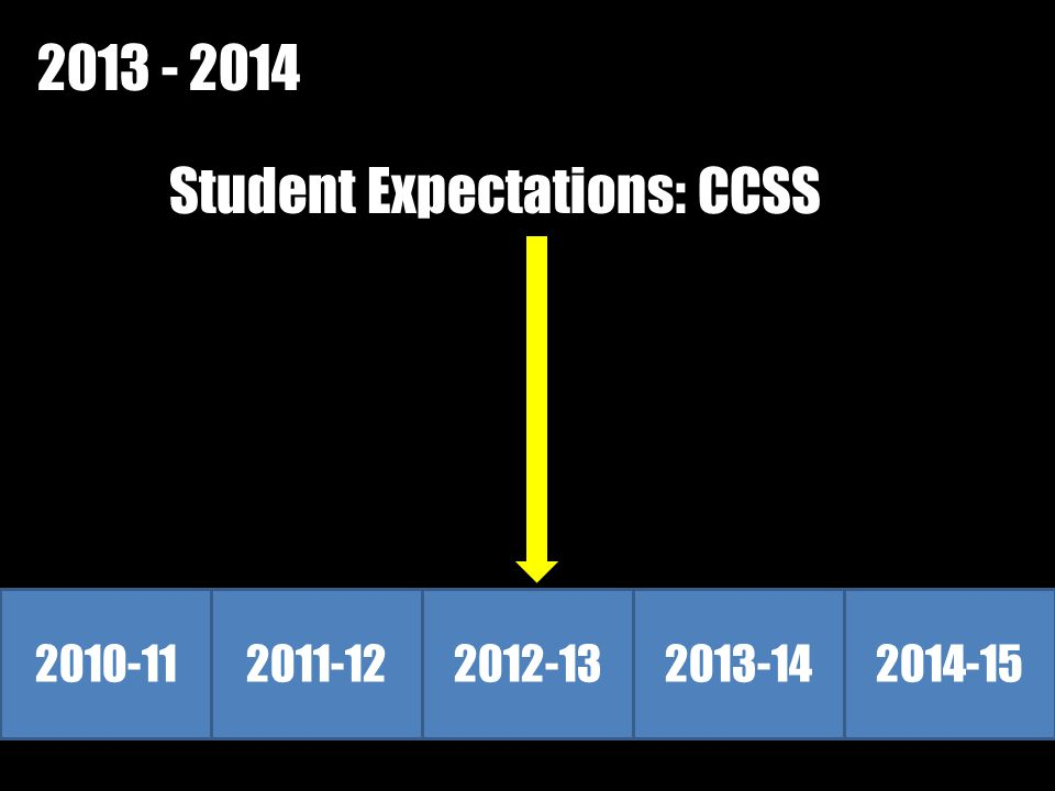 2010-112011-122012-132013-142014-15 2013 - 2014 Student Expectations: CCSS