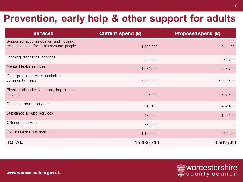 www.worcestershire.gov.uk 7 Prevention, early help & other support for adults ServicesCurrent spend (£)Proposed spend (£) Supported accommodation and