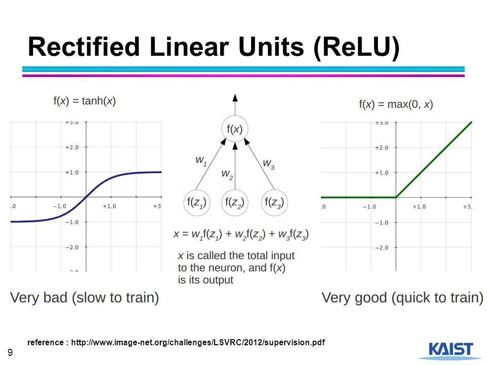 20 ILSVRC-2014 Classification 22 Layers 19 Layers