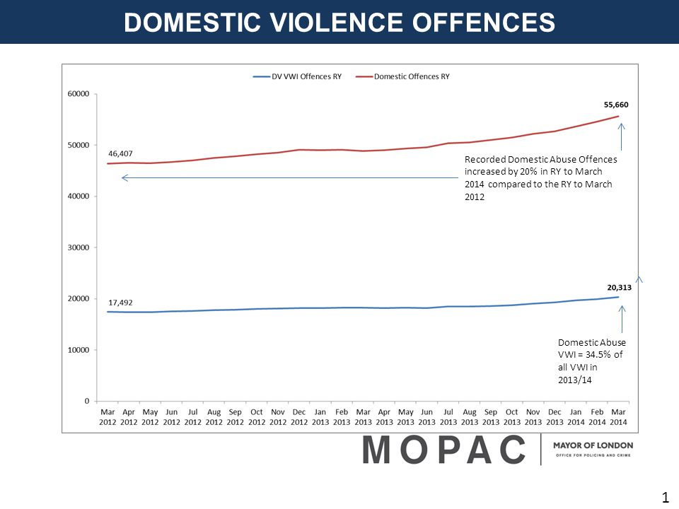 DOMESTIC VIOLENCE OFFENCES 1 Recorded Domestic Abuse Offences increased by 20% in RY to March 2014 compared to the RY to March 2012 Domestic Abuse VWI = 34.5% of all VWI in 2013/14