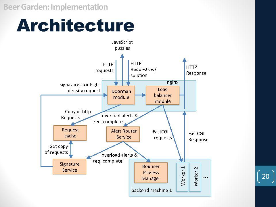Architecture 20 Beer Garden: Implementation