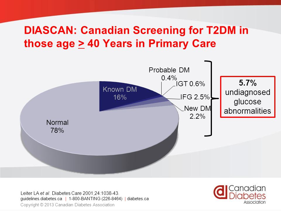 guidelines.diabetes.ca | 1-800-BANTING (226-8464) | diabetes.ca Copyright © 2013 Canadian Diabetes Association DIASCAN: Canadian Screening for T2DM in