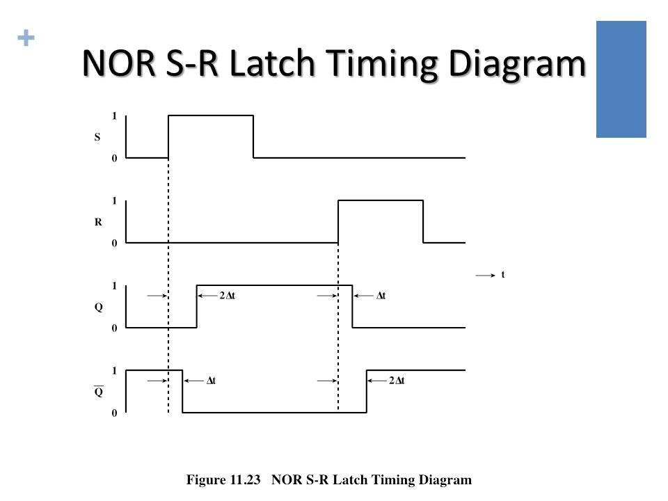 + NOR S-R Latch Timing Diagram