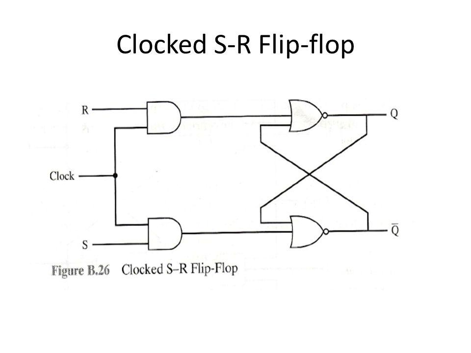 Clocked S-R Flip-flop