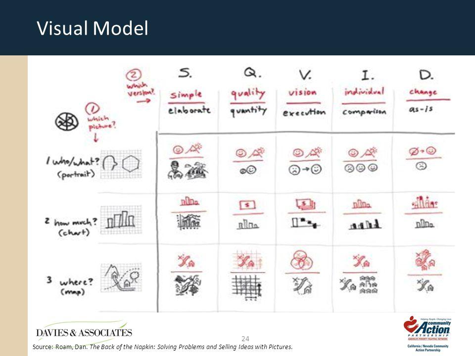 Visual Model 24 Source: Roam, Dan.
