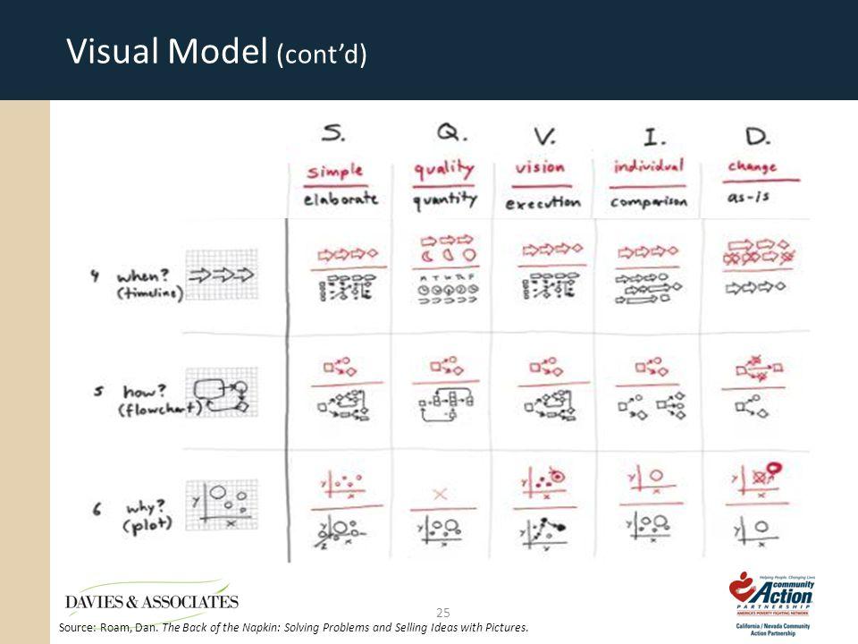 Visual Model (cont'd) 25 Source: Roam, Dan.