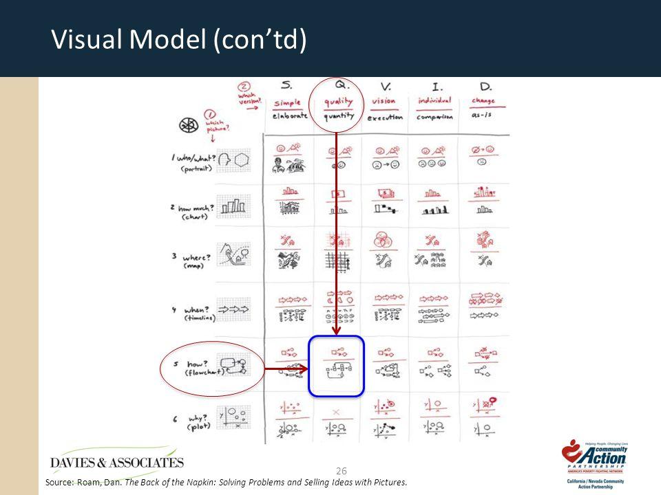 Visual Model (con'td) 26 Source: Roam, Dan.