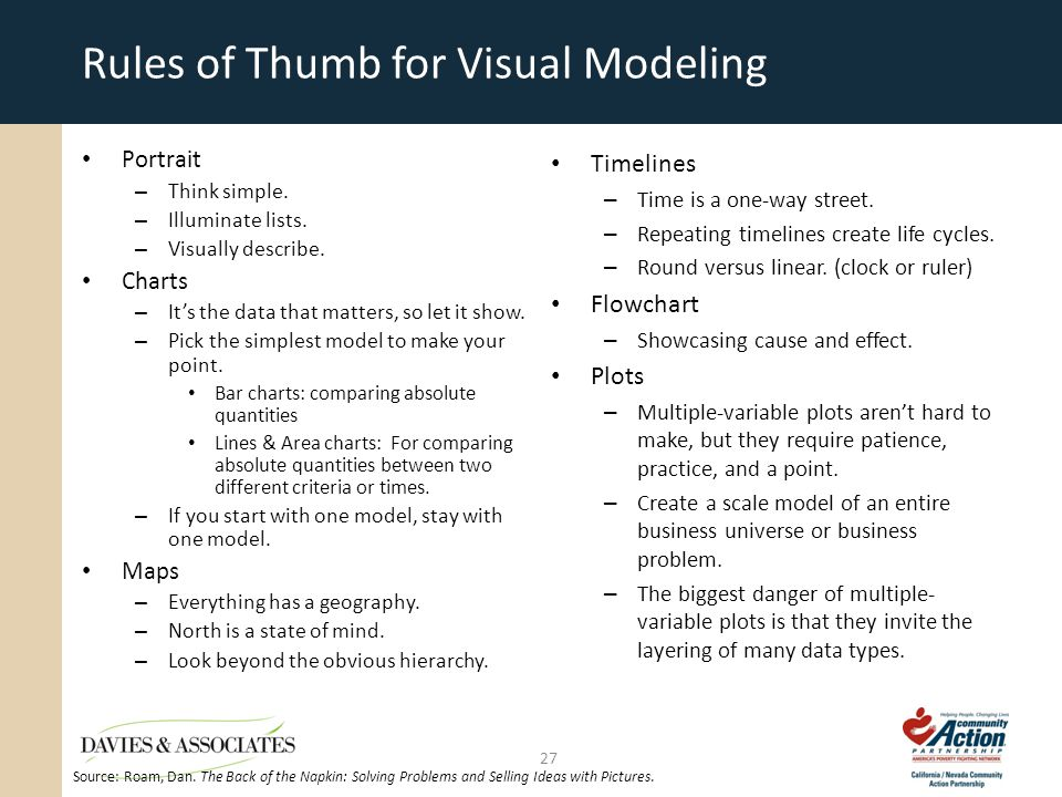 Rules of Thumb for Visual Modeling Portrait – Think simple.
