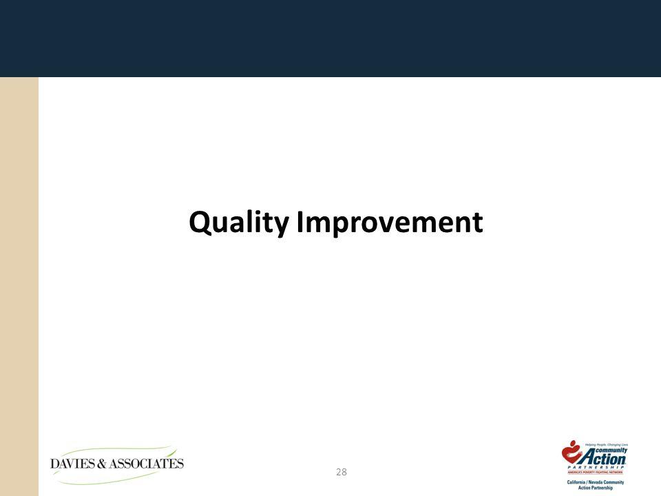 Quality Improvement 28