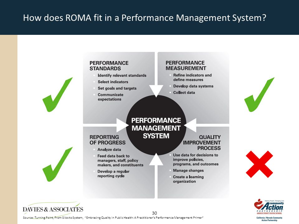 How does ROMA fit in a Performance Management System.