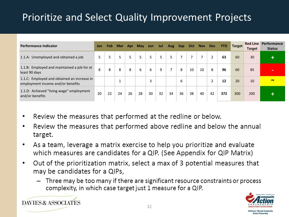 Prioritize and Select Quality Improvement Projects Review the measures that performed at the redline or below.