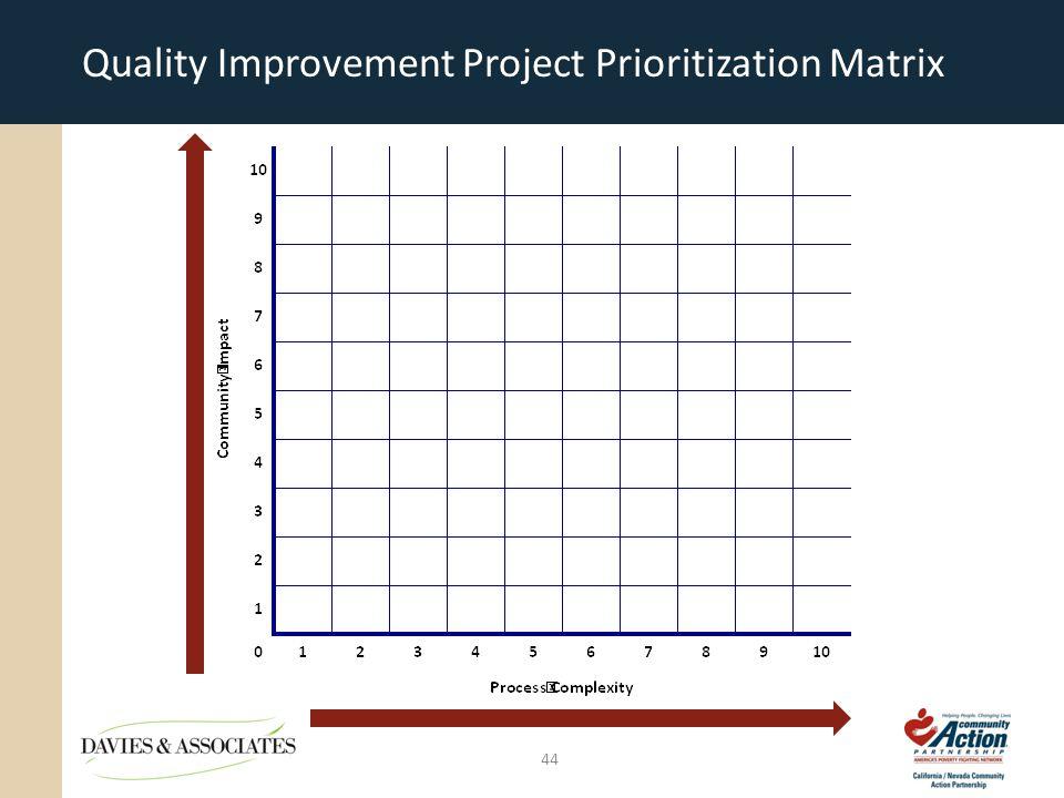 Quality Improvement Project Prioritization Matrix 44