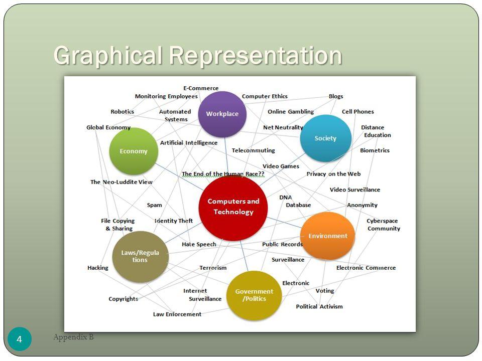 Graphical Representation 4 Appendix B