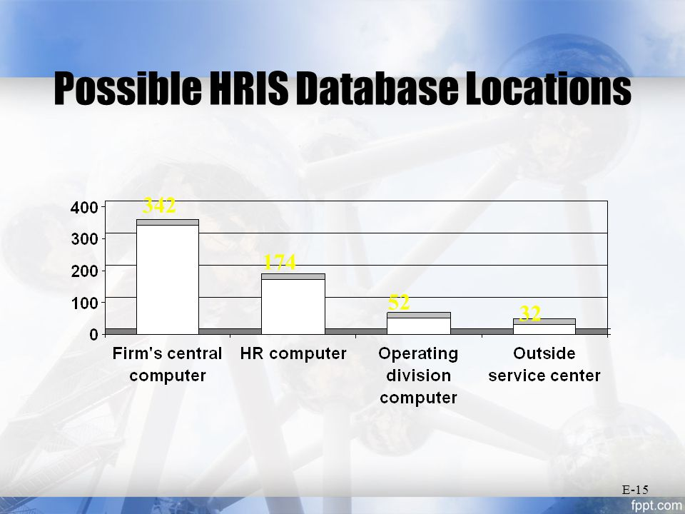 Possible HRIS Database Locations 342 174 52 32 E-15
