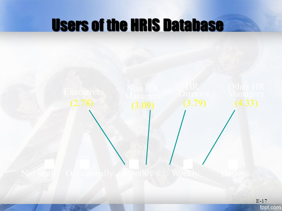 Executives Non HR 1034112345 (2.78) Managers (3.09) HR Director (3.79) Other HR Managers (4.33) Not at allOccasionallyMonthlyWeeklyDaily Users of the HRIS Database E-17