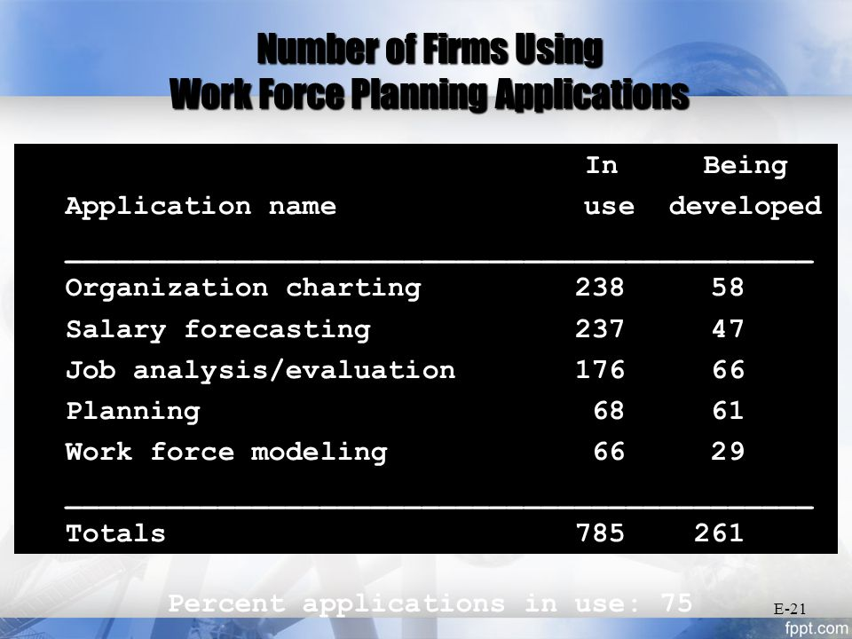 In Being Application name use developed ____________________________________________ Organization charting 238 58 Salary forecasting 237 47 Job analysis/evaluation 176 66 Planning 68 61 Work force modeling 66 29 ____________________________________________ Totals 785 261 Number of Firms Using Work Force Planning Applications Percent applications in use: 75 E-21