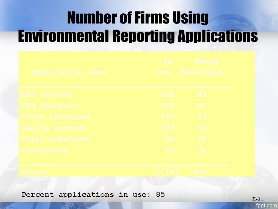 Number of Firms Using Environmental Reporting Applications In Being Application name use developed _____________________________________________ EEO records 402 43 EEO analysis 352 47 Union increases 165 13 Health records 102 41 Toxic substance 80 32 Grievances 66 31 _____________________________________________ Totals 1,167 207 Percent applications in use: 85 E-31