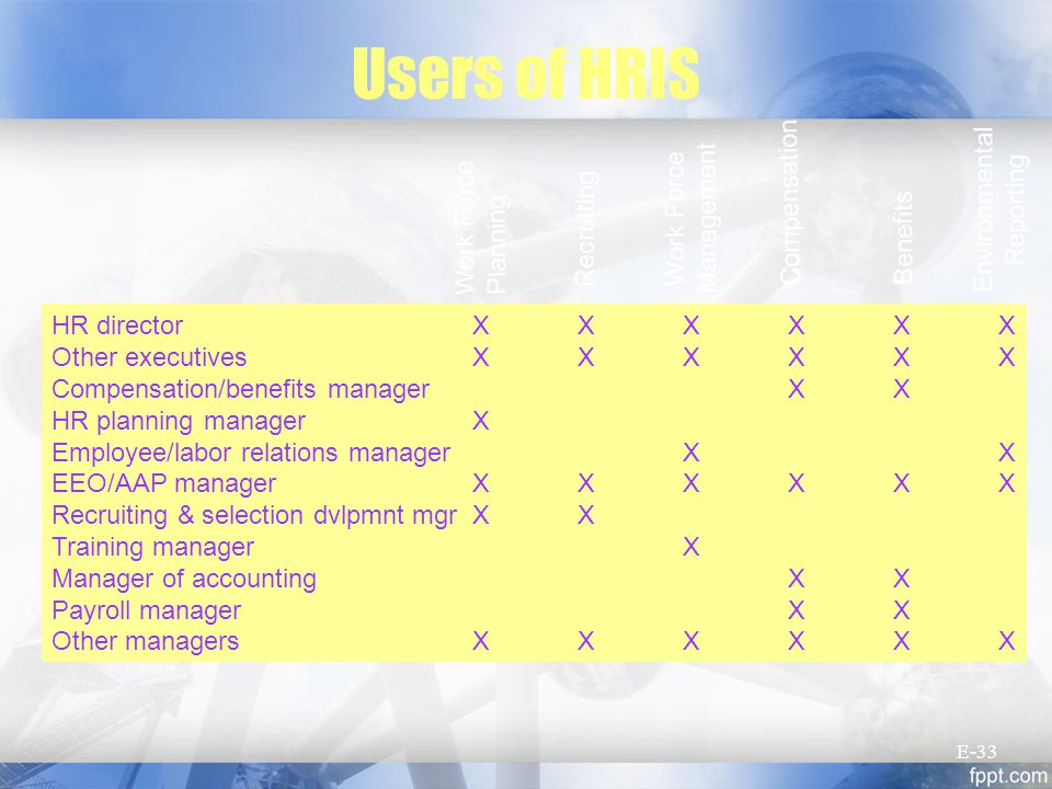 Users of HRIS HR directorXXXXXX Other executivesXXXXXX Compensation/benefits managerXX HR planning managerX Employee/labor relations managerXX EEO/AAP managerXXXXXX Recruiting & selection dvlpmnt mgrXX Training managerX Manager of accountingXX Payroll managerXX Other managersXXXXXX Work Force Planning Recruiting Work Force Management Compensation Benefits Environmental Reporting E-33