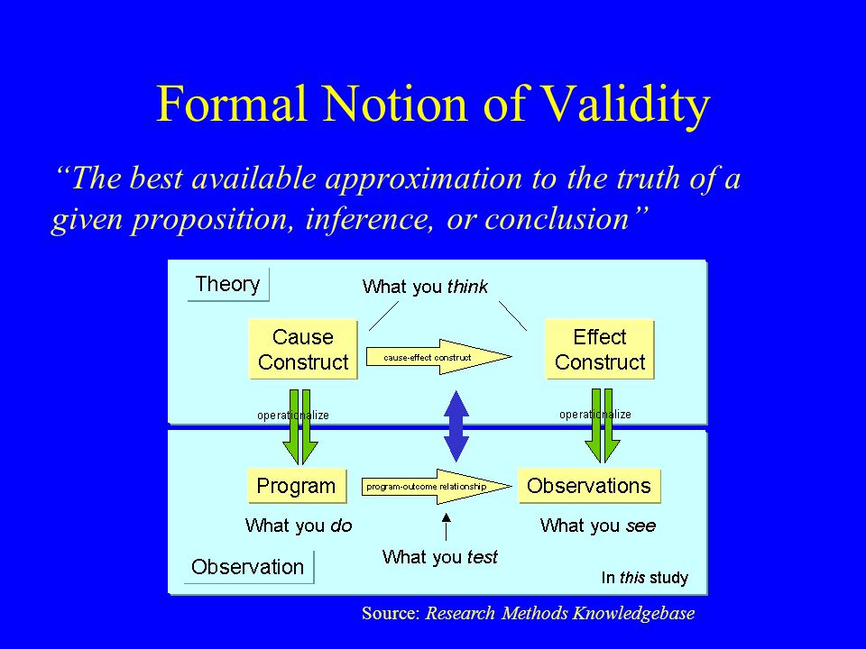 "Formal Notion of Validity ""The best available approximation to the truth of a given proposition, inference, or conclusion"" Source: Research Methods Kn"