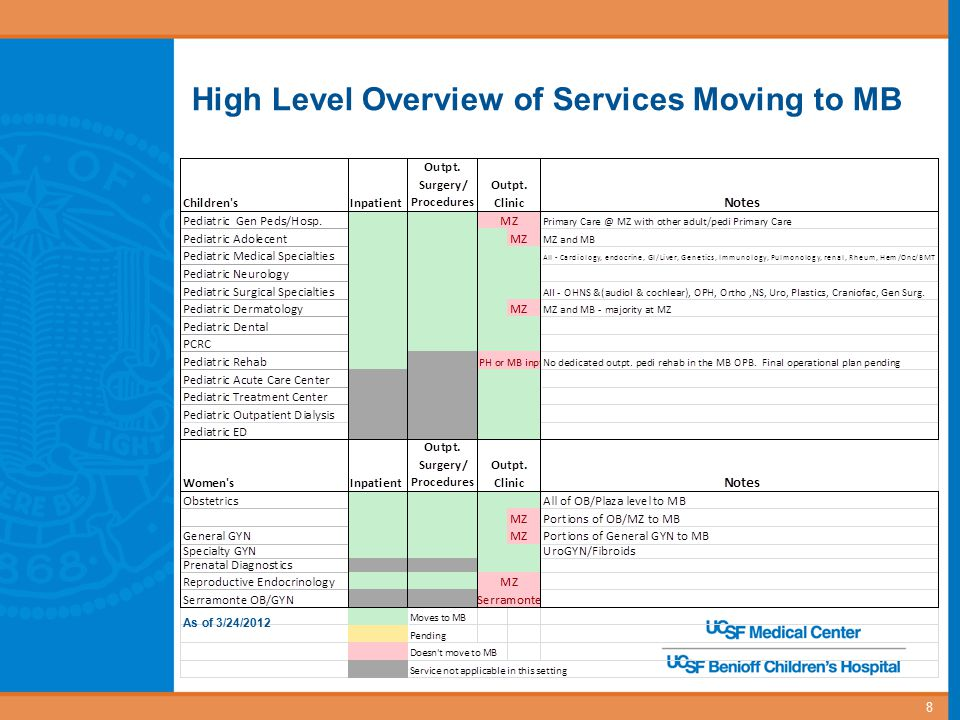 High Level Overview of Services Moving to MB 8 As of 3/24/2012