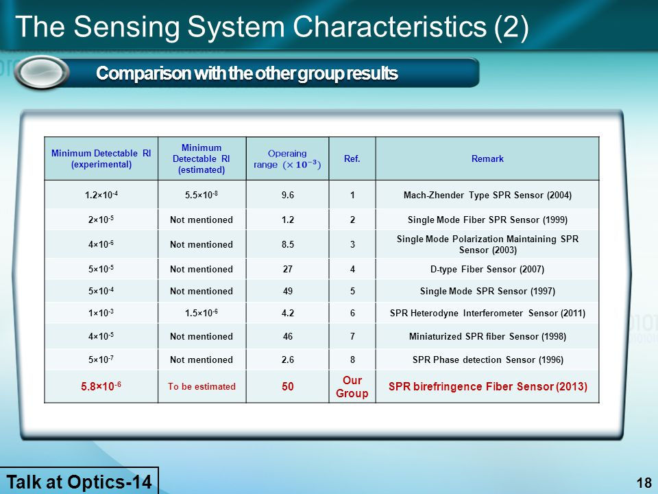 The Sensing System Characteristics (2) Comparison with the other group results 18 Minimum Detectable RI (experimental) Minimum Detectable RI (estimate