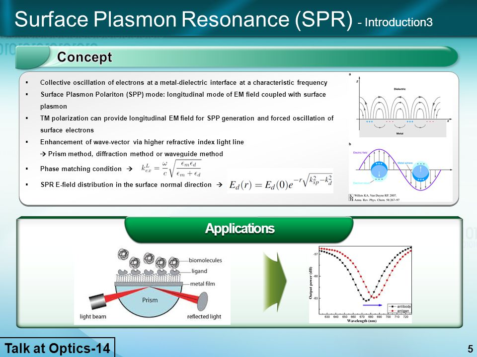 Applications Surface Plasmon Resonance (SPR) - Introduction3  Collective oscillation of electrons at a metal-dielectric interface at a characteristic