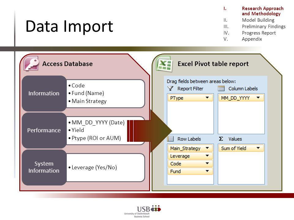 Code Fund (Name) Main Strategy Information MM_DD_YYYY (Date) Yield Ptype (ROI or AUM) Performance Leverage (Yes/No) System Information Access DatabaseExcel Pivot table report I.Research Approach and Methodology II.Model Building III.Preliminary Findings IV.Progress Report V.Appendix Data Import