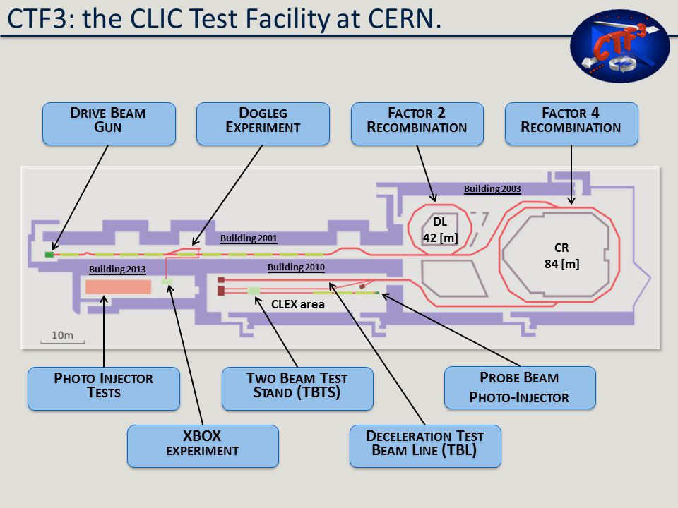 CTF3: the CLIC Test Facility at CERN.
