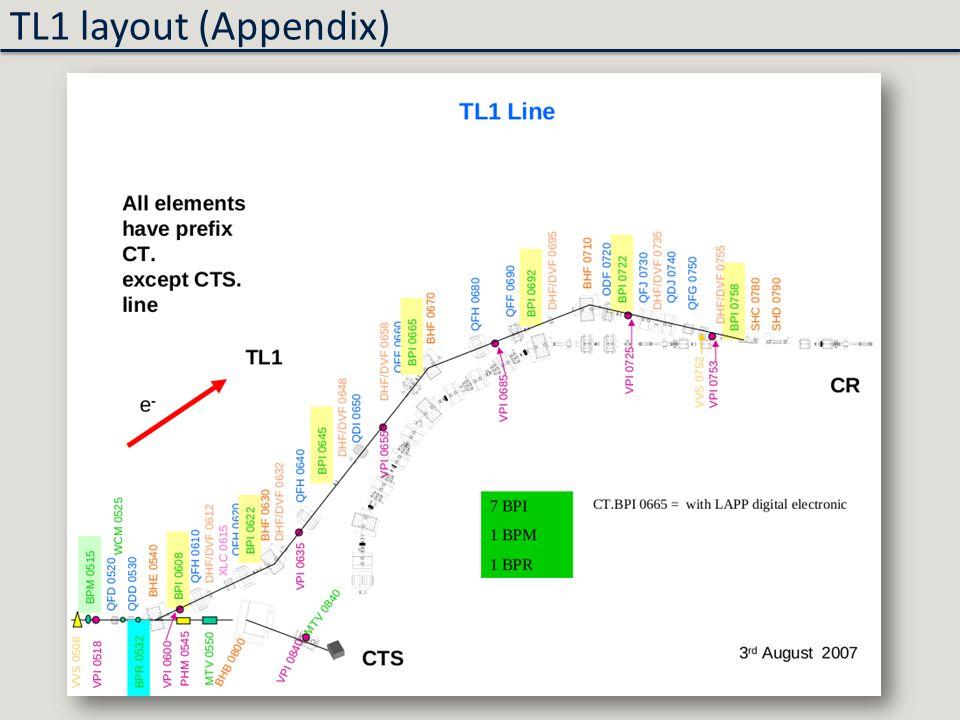TL1 layout (Appendix)