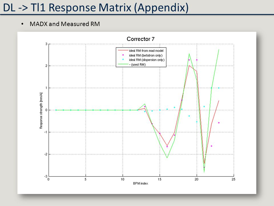 MADX and Measured RM DL -> Tl1 Response Matrix (Appendix)
