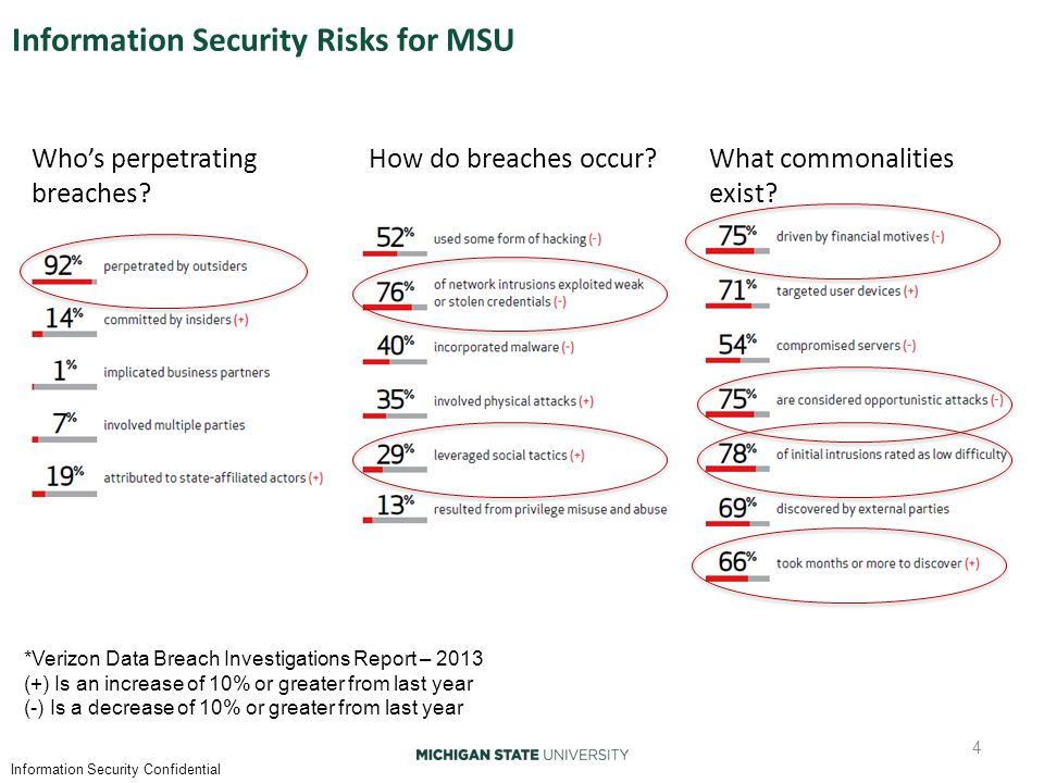 Information Security Confidential Information Security Risks for MSU 4 Who's perpetrating breaches.