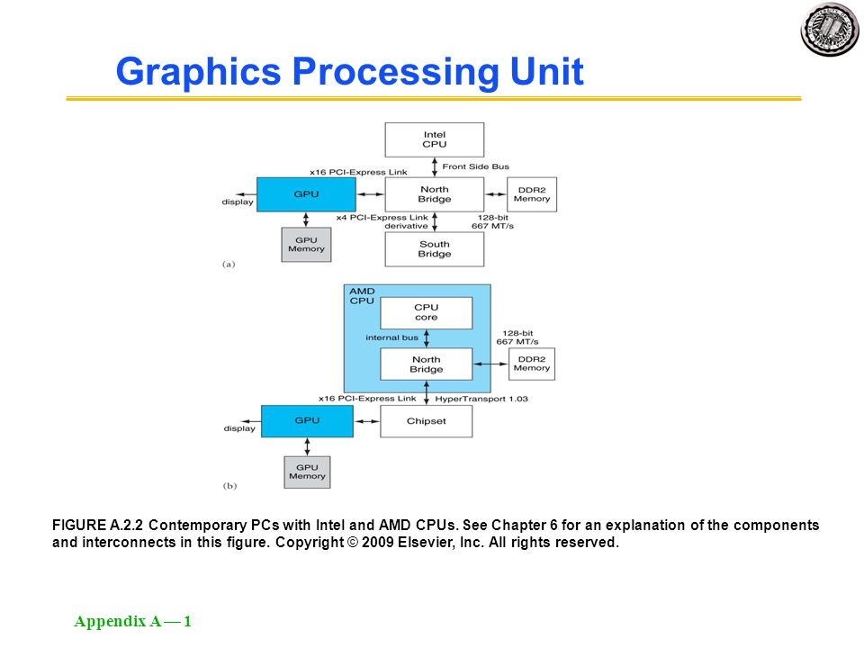 Appendix A — 1 FIGURE A.2.2 Contemporary PCs with Intel and AMD CPUs. See Chapter 6 for an explanation of the components and interconnects in this fig