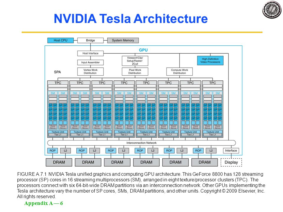 Appendix A — 6 FIGURE A.7.1 NVIDIA Tesla unified graphics and computing GPU architecture. This GeForce 8800 has 128 streaming processor (SP) cores in