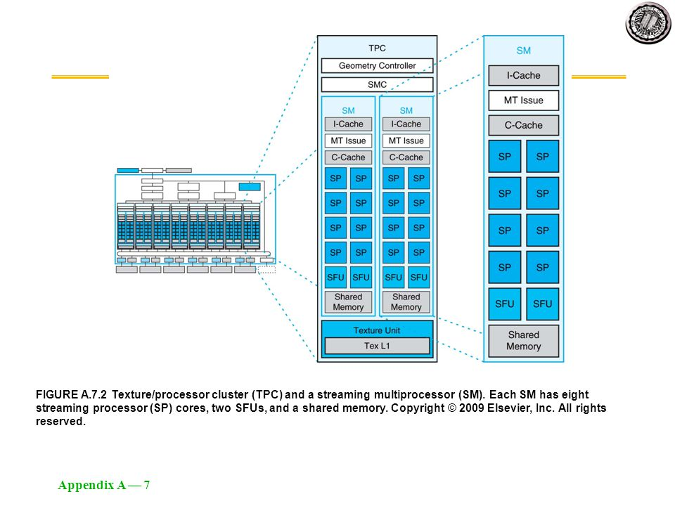 Appendix A — 7 FIGURE A.7.2 Texture/processor cluster (TPC) and a streaming multiprocessor (SM). Each SM has eight streaming processor (SP) cores, two