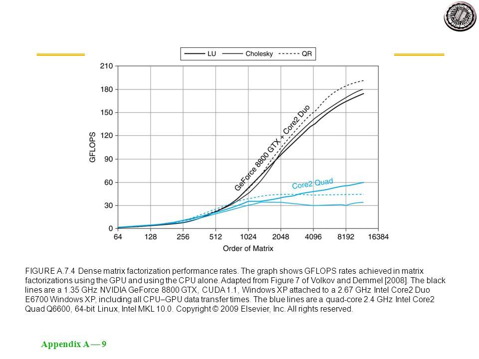 Appendix A — 9 FIGURE A.7.4 Dense matrix factorization performance rates. The graph shows GFLOPS rates achieved in matrix factorizations using the GPU
