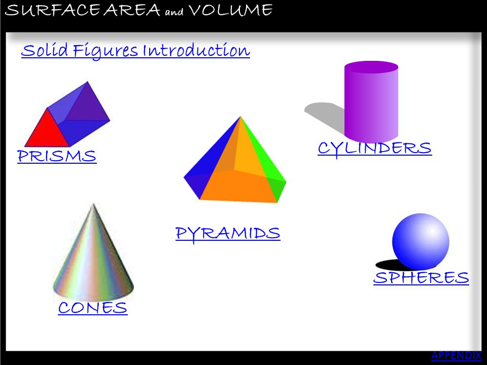 SURFACE AREA and VOLUME APPENDIX SOLID FIGURES MENU In a previous unit we discussed POLYGONS.