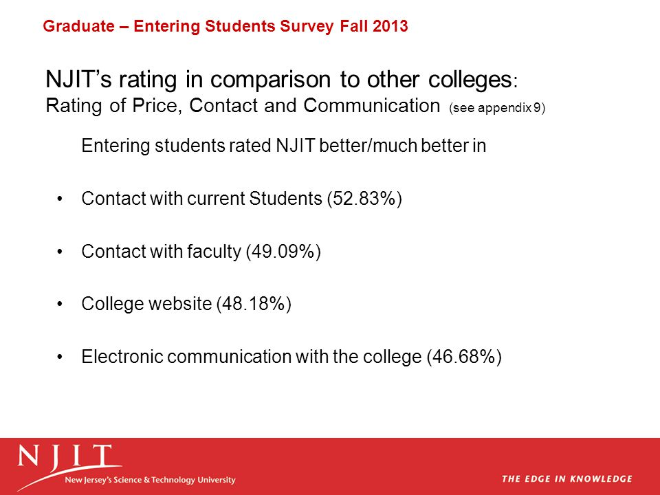 Entering students rated NJIT better/much better in Contact with current Students (52.83%) Contact with faculty (49.09%) College website (48.18%) Electronic communication with the college (46.68%) Graduate – Entering Students Survey Fall 2013 NJIT's rating in comparison to other colleges : Rating of Price, Contact and Communication (see appendix 9)