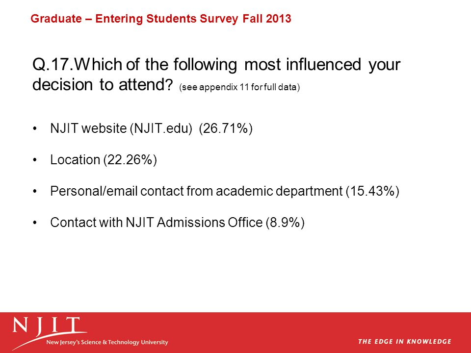 NJIT website (NJIT.edu) (26.71%) Location (22.26%) Personal/email contact from academic department (15.43%) Contact with NJIT Admissions Office (8.9%) Q.17.Which of the following most influenced your decision to attend .