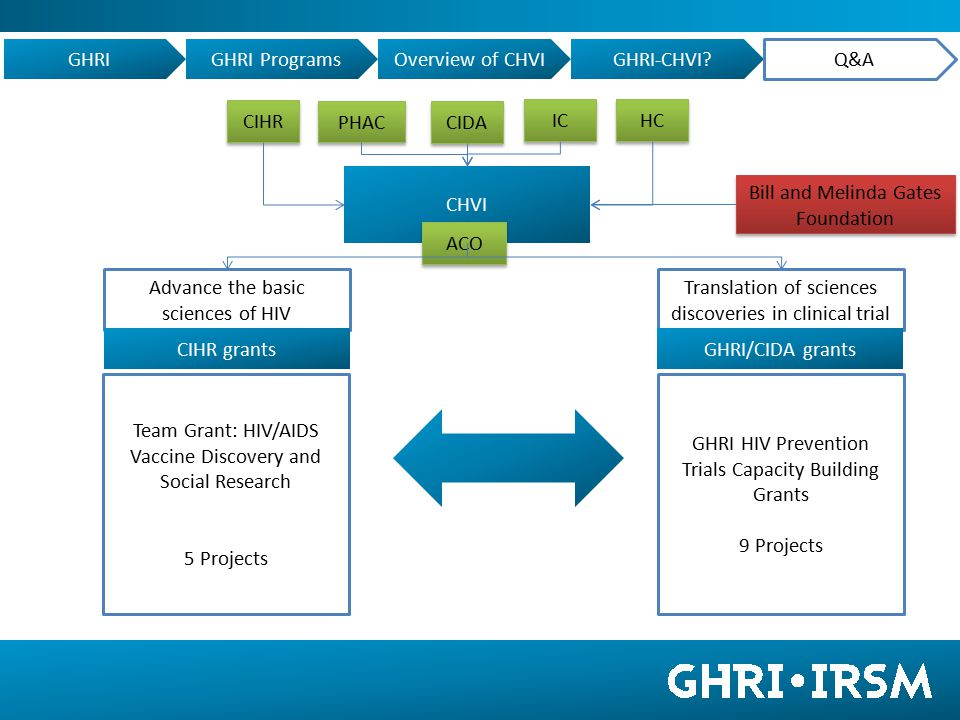 CHVI Advance the basic sciences of HIV Translation of sciences discoveries in clinical trial CIHR grantsGHRI/CIDA grants CIHR PHAC CIDA IC HC ACO Bill and Melinda Gates Foundation Team Grant: HIV/AIDS Vaccine Discovery and Social Research 5 Projects GHRI HIV Prevention Trials Capacity Building Grants 9 Projects GHRIGHRI ProgramsOverview of CHVIGHRI-CHVI.