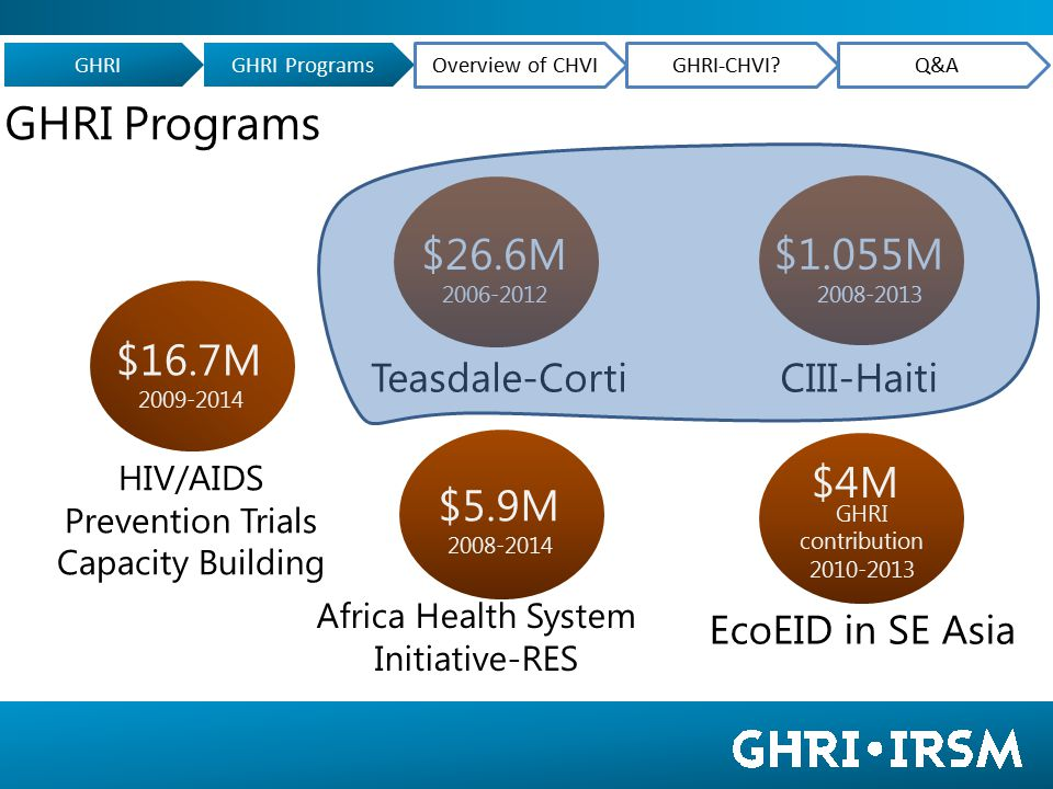 Ecohealth Emerging Infectious Diseases Program in Southeast Asia 3 projects 7 countries 2010-2013 4M$ GHRI contribution Where we work GHRIGHRI Programs Overview of CHVIGHRI-CHVI?Q&A