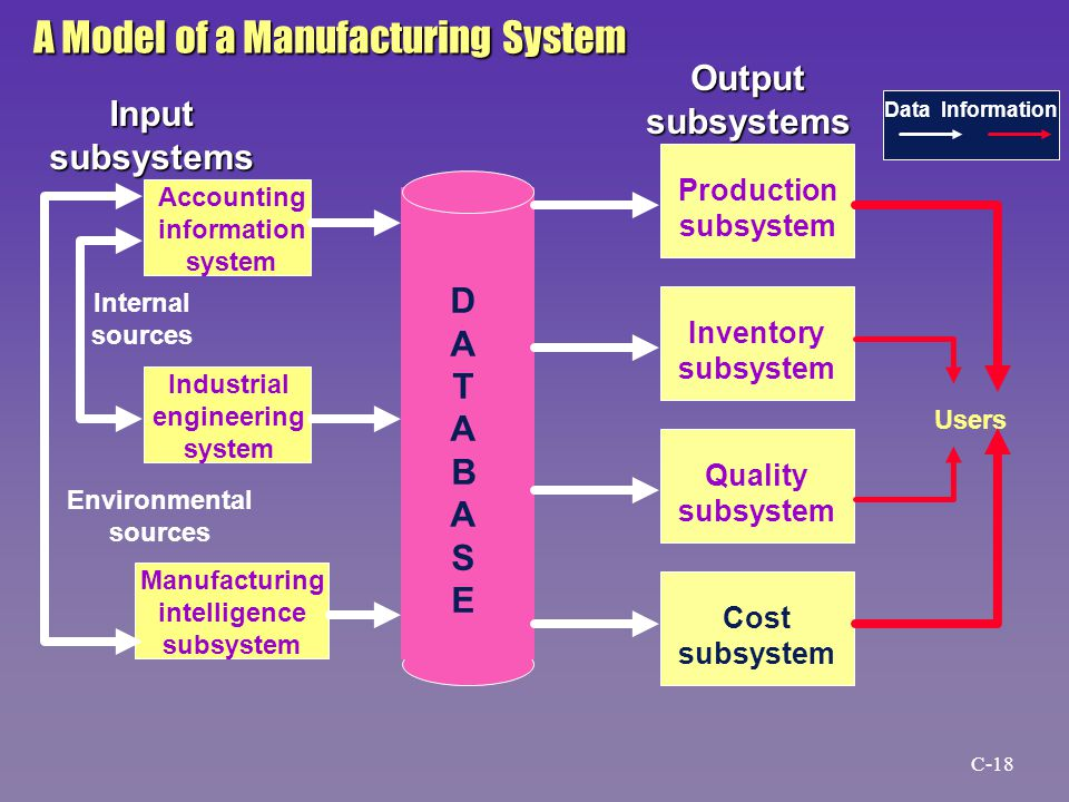 DATABASEDATABASE Accounting information system Industrial engineering system Manufacturing intelligence subsystem Production subsystem Inventory subsy