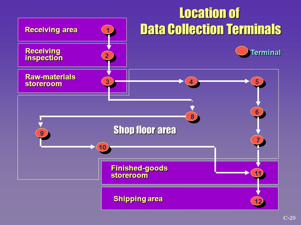 Terminal Receiving area Receiving area Raw-materials storeroom Receiving inspection Shop floor area Finished-goods storeroom Shipping area 1 2 345 6 7 8 9 10 11 12 Location of Data Collection Terminals C-20