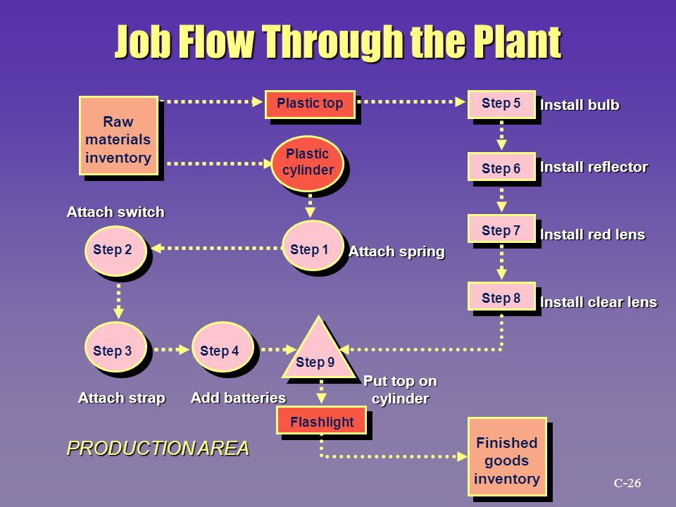 Job Flow Through the Plant Raw materials inventory Plastic top Plastic cylinder Step 1 Step 5 Step 6 Step 7 Step 8 Step 2 Step 3Step 4 Step 9 Finished goods inventory Flashlight Attach spring Install bulb Install reflector Install red lens Install clear lens Attach switch Attach strap Add batteries Put top on cylinder PRODUCTION AREA C-26