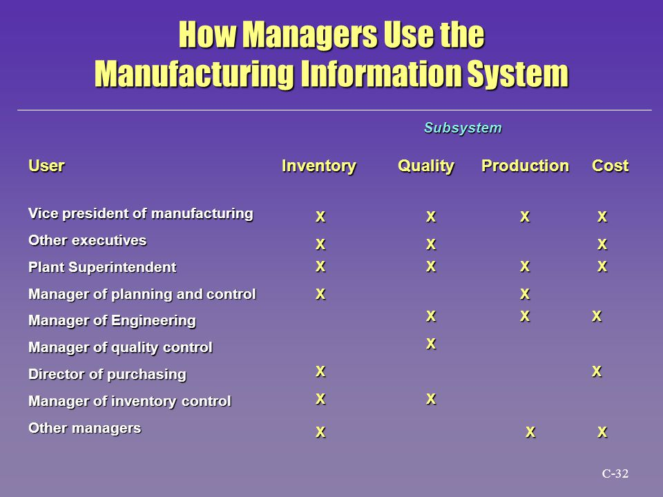 Subsystem User Inventory Quality Production Cost Vice president of manufacturing Other executives Plant Superintendent Manager of planning and control