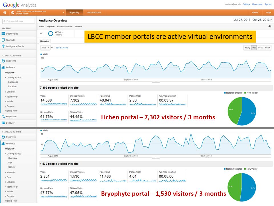 Lichen portal – 7,302 visitors / 3 months Bryophyte portal – 1,530 visitors / 3 months LBCC member portals are active virtual environments