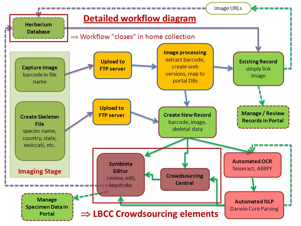 How does LBCC engage volunteers?