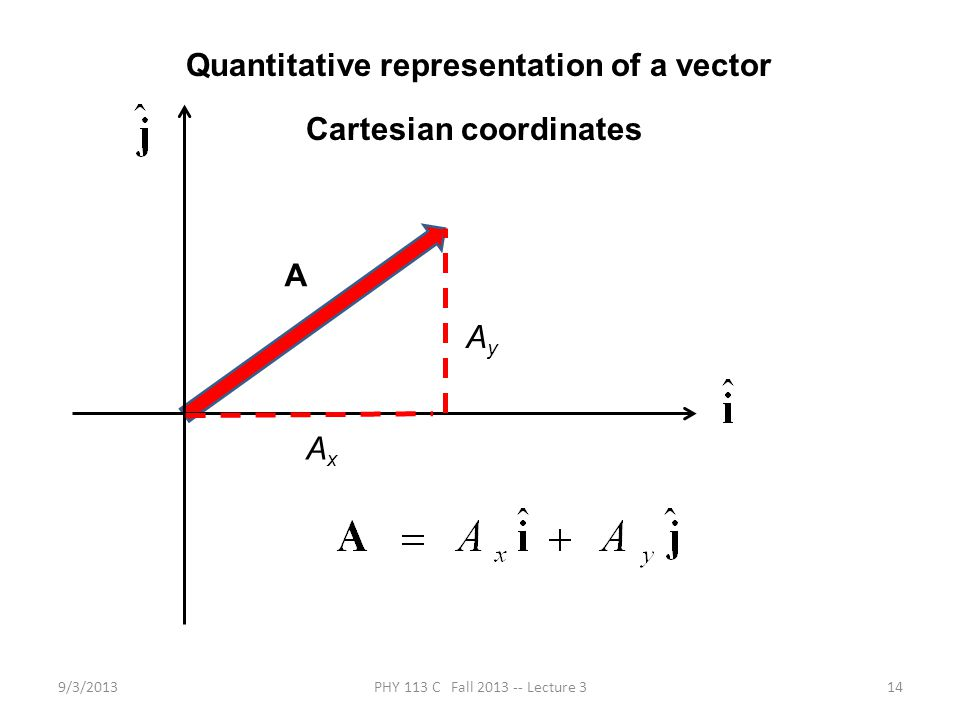 9/3/2013PHY 113 C Fall 2013 -- Lecture 314 Quantitative representation of a vector Cartesian coordinates A AxAx AyAy
